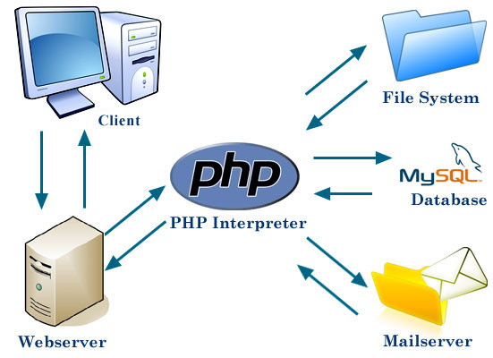 PHP interpreter